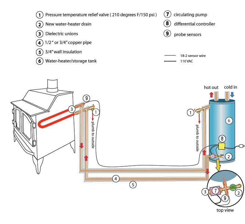 Cased Evaporator Coils